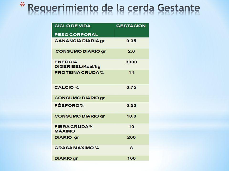 Condición corporal de la cerda 1050 al ingreso de maternidad F.V.SCGlCMFp-valorCV Tratamiento1,511920,75593,42710,0419,7183 Error11,4699520,2206 Total12,981854