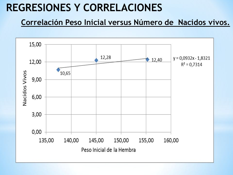 REGRESIONES Y CORRELACIONES Correlación entre el consumo individual de la hembra versus el peso de la cerda al destete