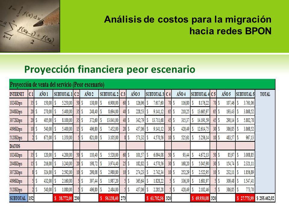 Análisis de costos para la migración hacia redes BPON Proyección financiera peor escenario
