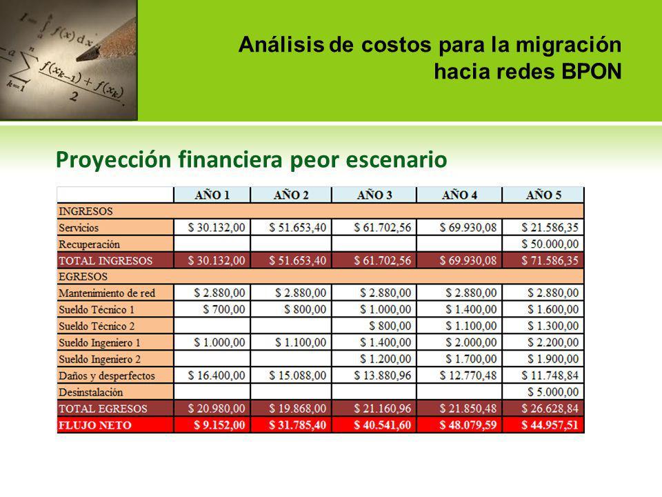 Análisis de costos para la migración hacia redes BPON Proyección financiera peor escenario Como se puede observar, el cálculo de la TIR refleja un valor negativo, lo que obviamente impide la realización del proyecto bajo estas circunstancias.