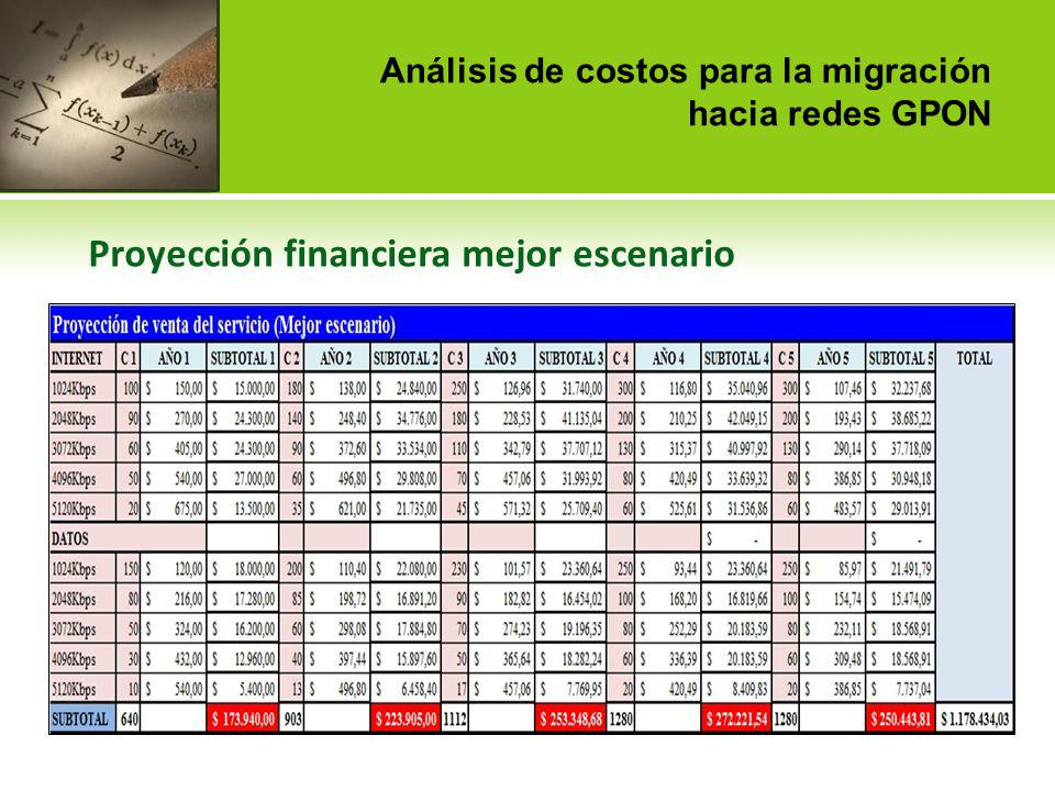 Análisis de costos para la migración hacia redes GPON Proyección financiera mejor escenario