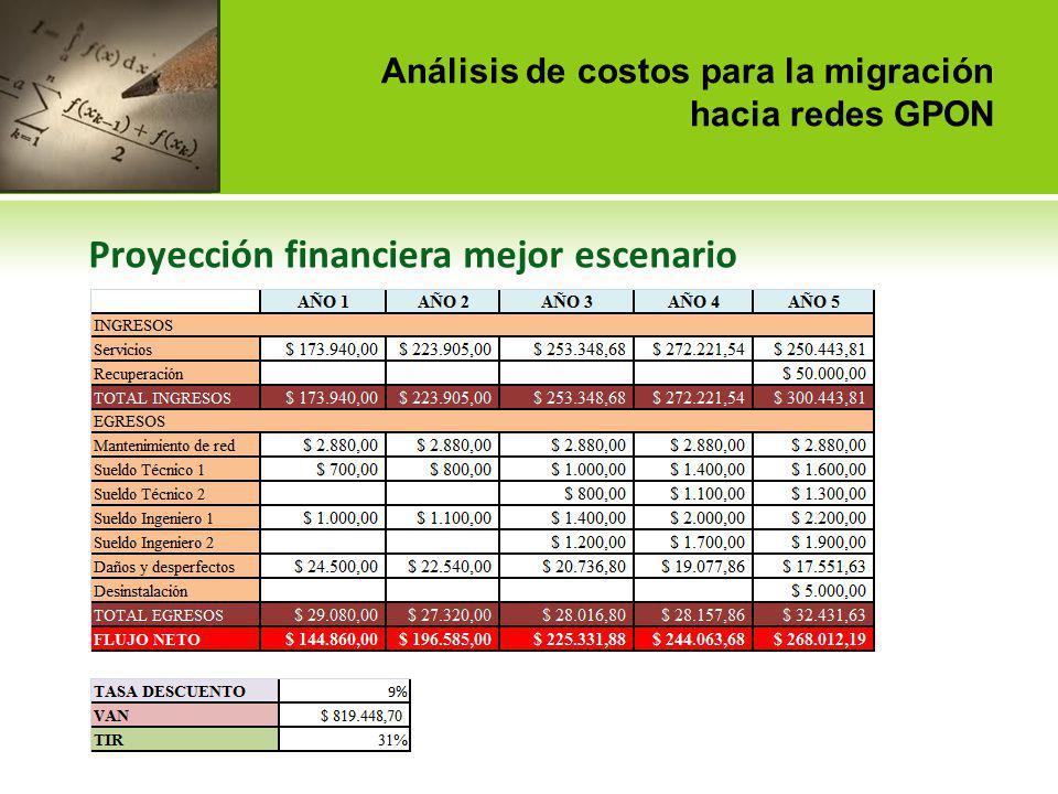 Análisis de costos para la migración hacia redes GPON Proyección financiera peor escenario