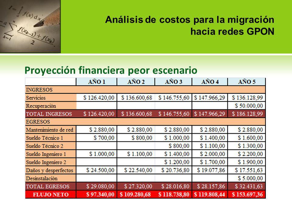 Análisis de costos para la migración hacia redes GPON Proyección financiera peor escenario Como lo indica la TIR, pese a que el porcentaje obtenido es apenas mayor a la tasa de descuento, sugiere que el proyecto es factible aunque las proporciones de ganancia no tengan comparación con las obtenidas en el mejor escenario.