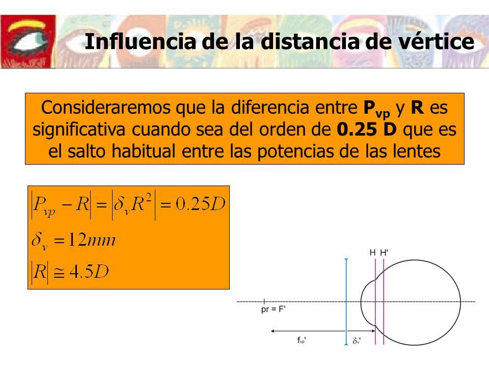 Influencia de la distancia de vértice Un miope podrá compensar pequeños incrementos de refracción acercándose las gafas