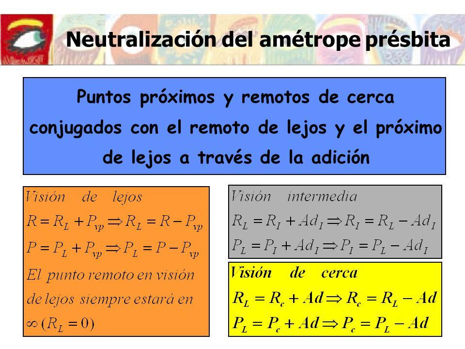 Neutralización del amétrope présbita Ejemplo R=-3D; Am vc =1D; d T =-33 cm Recorrido de acomodación del ojo