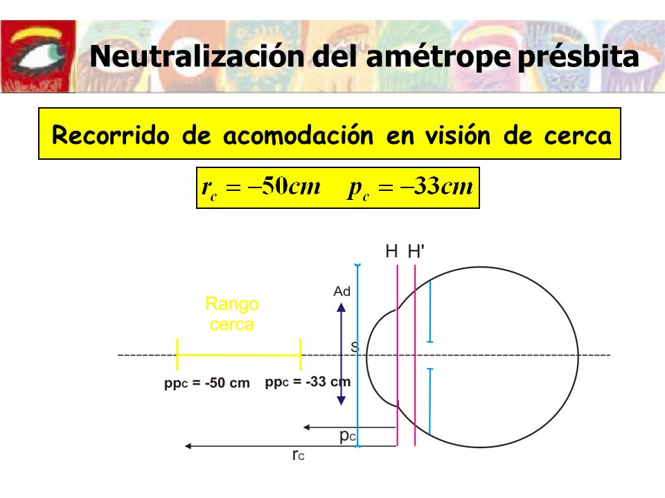 Neutralización del amétrope présbita Recorrido de acomodación en visión de cerca Puntos próximos y remotos de cerca conjugados con el remoto y el próximo de lejos a través de la adición