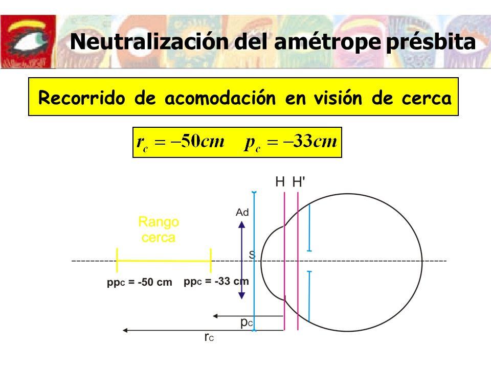 Neutralización del amétrope présbita Recorrido de acomodación en visión de lejos y en visión de cerca Queda una zona de visión borrosa entre 1m y 50cm por delante del ojo.