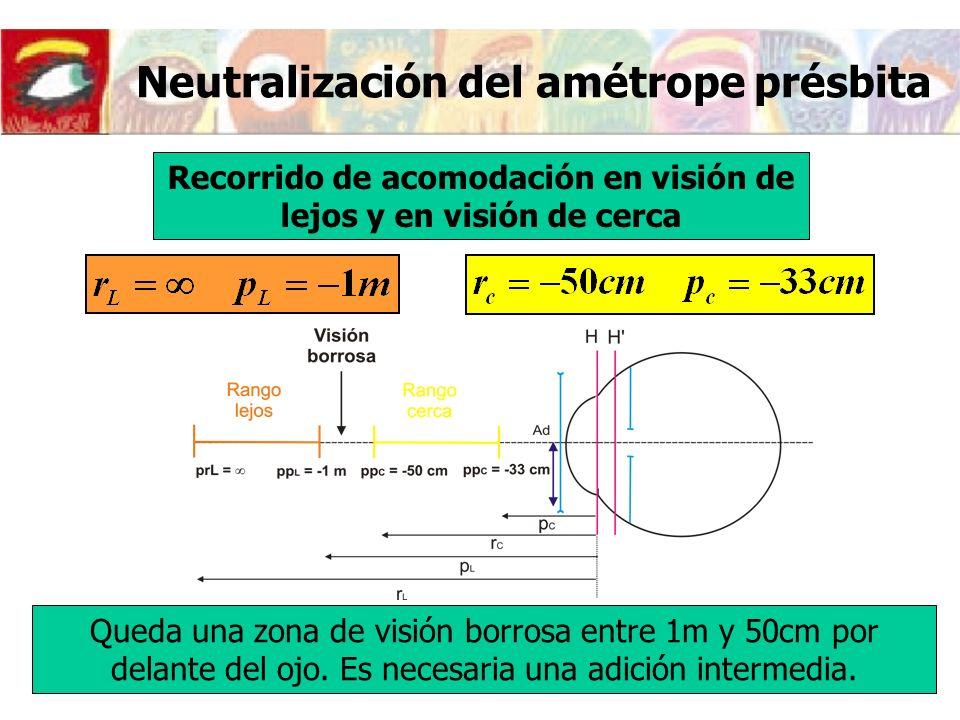 Neutralización del amétrope présbita Neutralización de la presbicia.