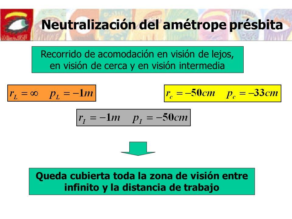Acomodación del ojo amétrope neutralizado Miope A N /A O <1 Hipermétrope A N /A O >1 Si V =0 (L.C) A N =A O RA N /A O +31.073 +51.12 -30.93 -50.88