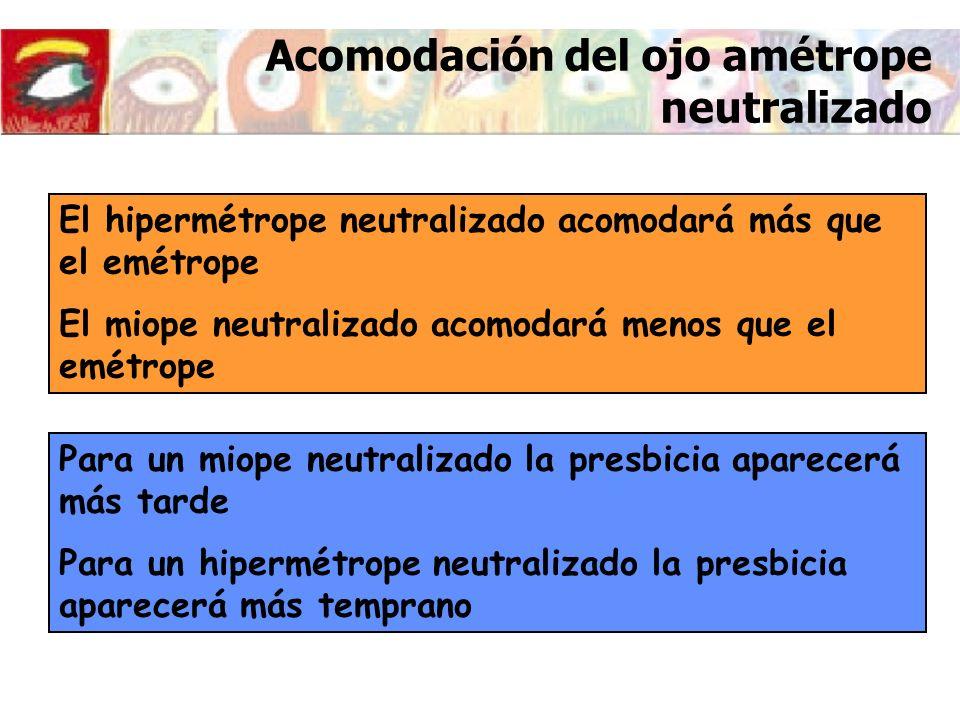 Imagen retiniana del amétrope neutralizado Ametropía axial P = P o
