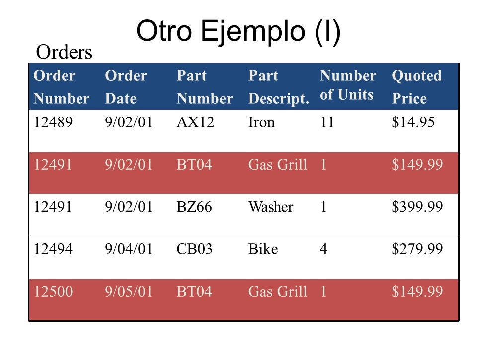 Otro Ejemplo (II) Orders (Order Number, Order Date, Part Number, Part Description, Number of Units, Quoted Price) Dependencias funcionales: – Order Number Order Date – Part Number Part Description – Order Number, Part Number Number of Units, Quoted Price Part Number Part Descript.