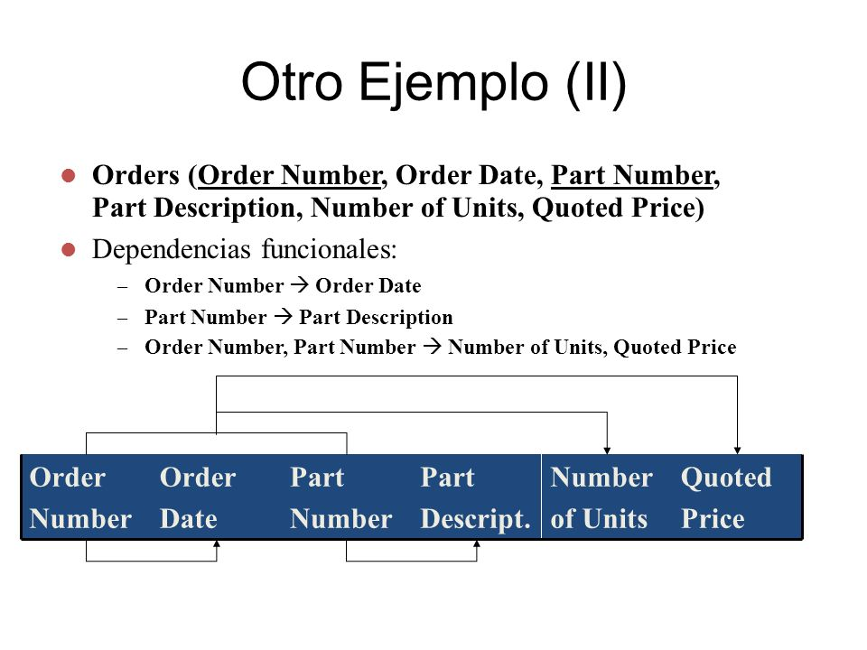 Otro Ejemplo (III) 9/05/0112500 9/04/0112494 9/02/0112491 9/02/0112489 Order Date Order Number Orders CB03 BZ66 BT04 AX12 Part Number Parts Bike Washer Gas Grill Iron Part Descript.