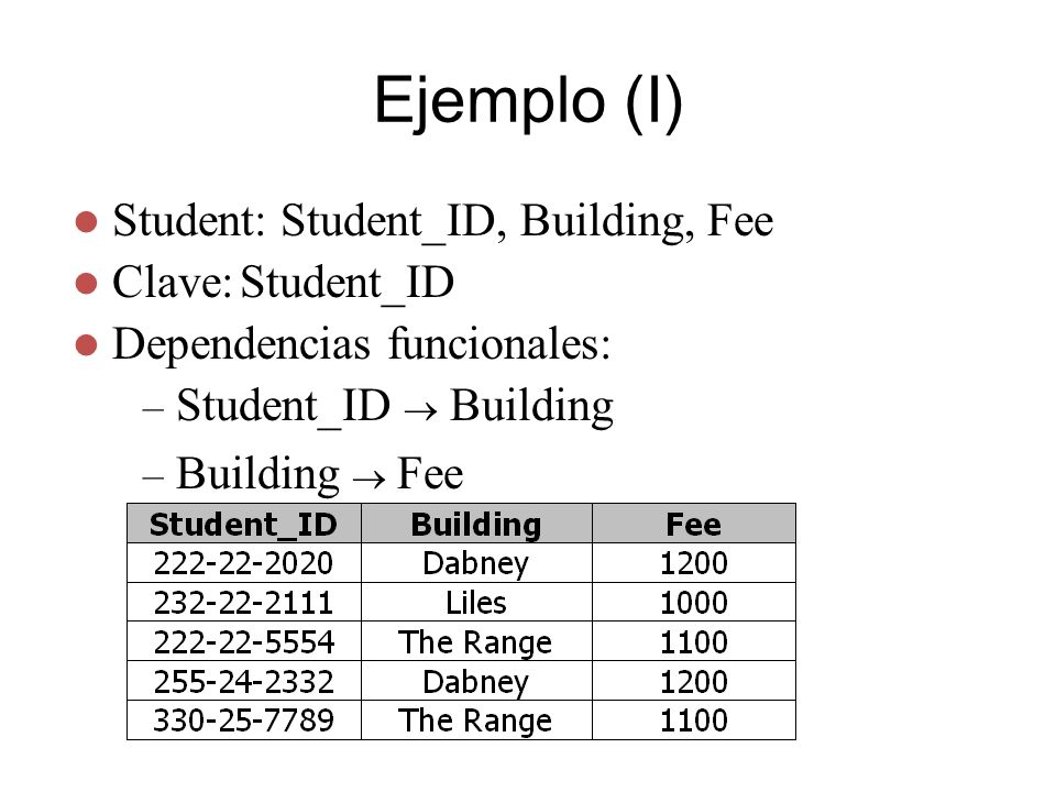 Ejemplo (II) Clave: Student_ID Student_ID Building Clave: Building Building Fee Student_ID STUDENT_HOUSING Building BUILDING_COST Building Fee