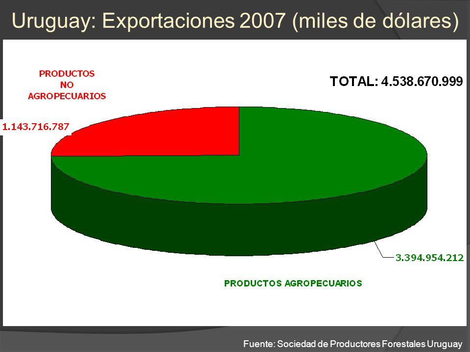 Exportaciones Agropecuarias 2007 US$ 3.394.954,211 Fuente: Sociedad de Productores Forestales Uruguay