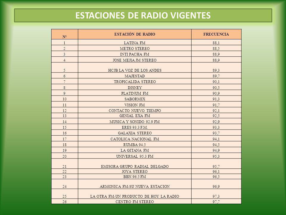 N° ESTACIÓN DE RADIOFRECUENCIA 27PROYECCION-98.1 FM-MUNDO98,1 28ALFA STEREO98,5 29COLON FM98,9 30LA LUNA99,3 31AÑORANZA LA RUMBERA99,7 32MARIA100,1 33STEREO ZARACAY100,5 34RADIO PUBLICA100,9 35ONDA AZUL101,3 36SUCESOS101,7 37LA RED FM102,1 38FRANCISCO STEREO102,5 39 RADIO PUBLICA DEL D.M.Q FM 102.9 40ONDA CERO FM103,3 41SONORAMA FM103,7 42COBERTURA FM (M)104,1 42COBERTURA FM (R)104,1 43AMERICA104,5 44ECUASHYRI FM104,9 45KISS 105.3 FM105,3 46C.R.E.SATELITAL105,7 47HOT 106 RADIO FUEGO106,1 48CANELA RADIO CORP106,5 49106.9 FM RADIO URBANA106,9 50J.C.