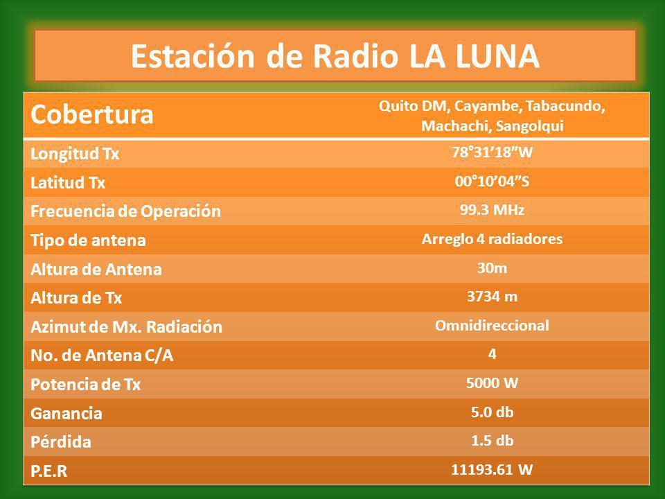 Estación de Radio COBERTURA FM