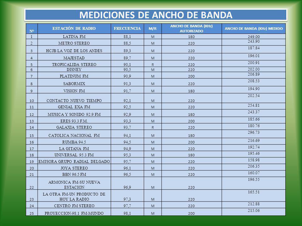 N°ESTACIÓN DE RADIOFRECUENCIA M/R ANCHO DE BANDA (KHz) AUTORIZADO ANCHO DE BANDA (KHz) MEDIDO 26 ALFA STEREO98,5 R220 229.76 27 COLON FM98,9 M220 196.00 28 LA LUNA99,3 M200 174.23 29 AÑORANZA LA RUMBERA99,7 M220 193.83 30 MARIA100,1 M200 136.12 31 STEREO ZARACAY100,5 R220 196.55 32 RADIO PUBLICA100,9 M220 205.26 33 ONDA AZUL101,3 M180 192.20 34 SUCESOS101,7 M200 172.60 35 LA RED FM102,1 M200 201.99 36 FRANCISCO STEREO102,5 M200 209.62 37 RADIO PUBLICA DEL D.M.Q FM102.9 M220 218.54 38 ONDA CERO FM103,3 R220 188.38 39 SONORAMA FM103,7 M220 194.92 40 COBERTURA FM (M)104,1 M200 168.24 41 AMERICA104,5 M220 206.89 42 ECUASHYRI FM104,9 M180 186.21 43 KISS 105.3 FM105,3 M220 224.86 44 C.R.E.SATELITAL105,7 R200 199.27 45 HOT 106 RADIO FUEGO106,1 M220 172.05 46 CANELA RADIO CORP106,5 M220 218.33 47 106.9 FM RADIO URBANA106,9 M220 239.56 48 J.C.