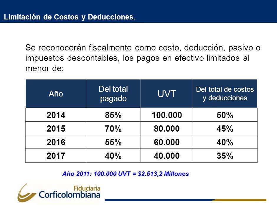 Limitación de Costos y Deducciones.