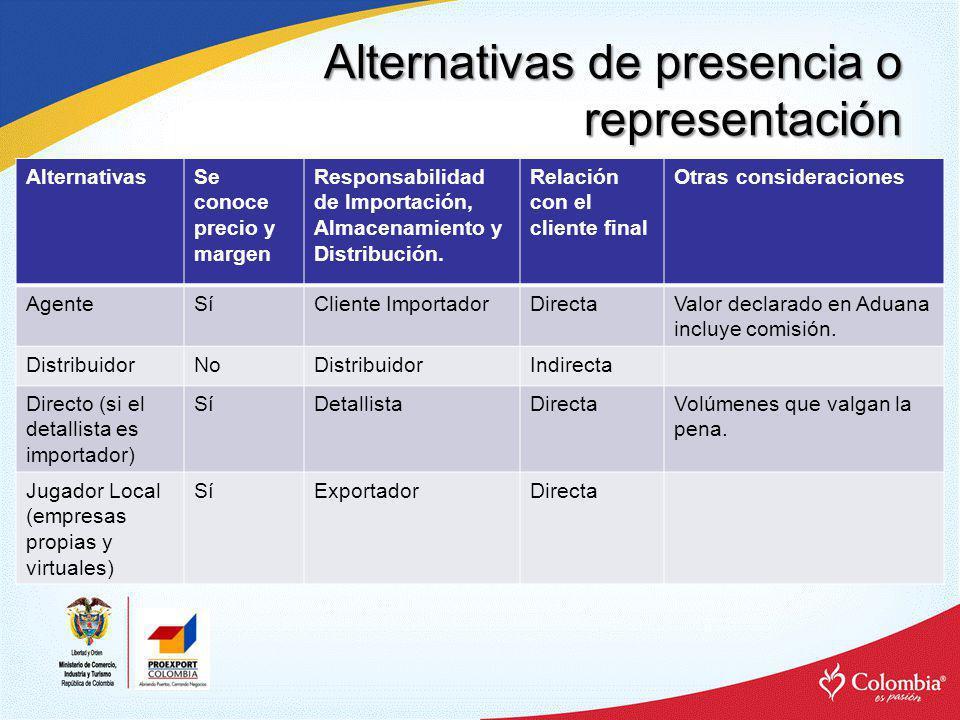 Alternativas de presencia o representación Mezclas Representaciones y Exclusividades.