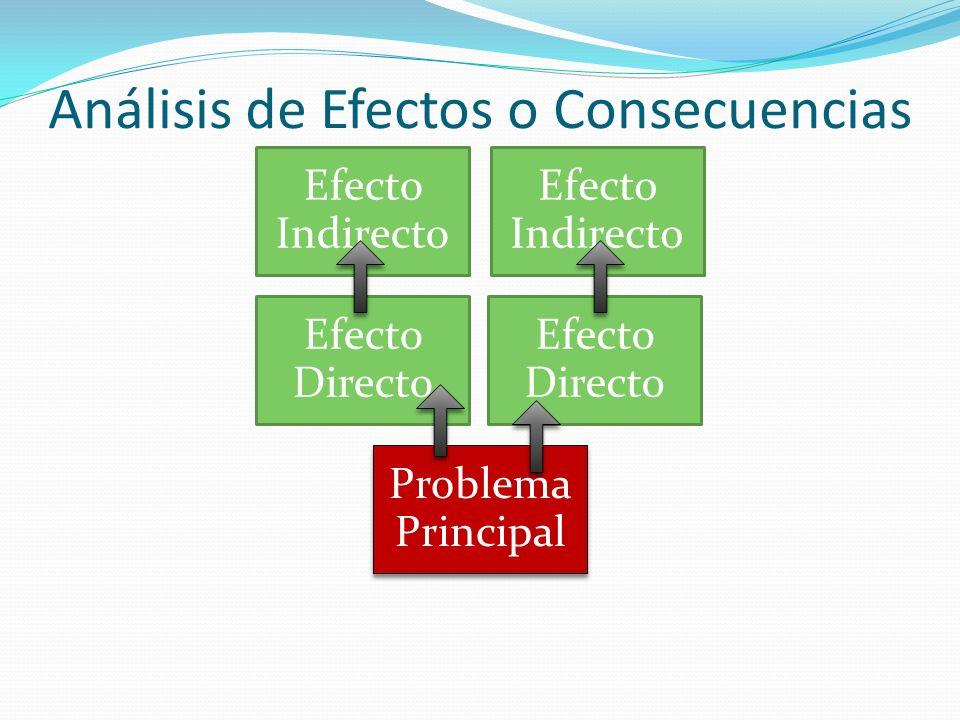 Análisis de Efectos o consecuencias Efecto 1.1Efecto 2.1 Efecto 1Efecto 2 Problema Principal