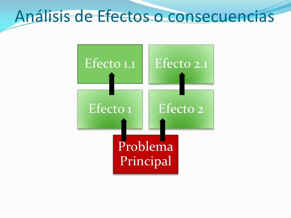 Efectos Indirectos Efectos Directos Problema Central Causas Directas Causas Indirectas Elaborar el Árbol de Problemas Reunir en un mismo diagrama el árbol de Causas y el árbol de Efectos