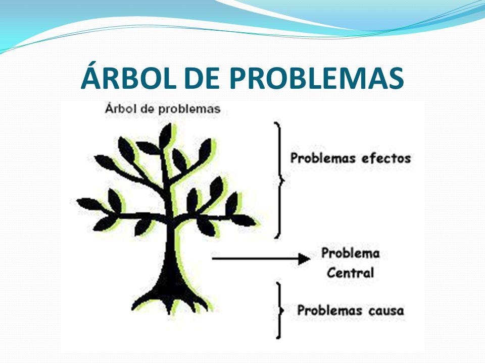 Formato para registrar la información de cada Árbol de problemas 1.Problema 2.