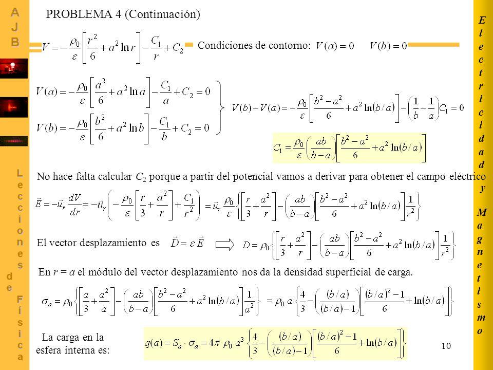 11 PROBLEMA 4 (Continuación) Interpretación del resultado Si la densidad 0 es positiva, entonces la esfera interna se encuentra cargada negativamente.