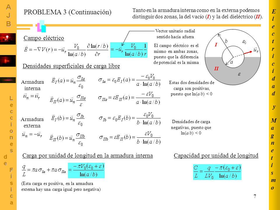 8 PROBLEMA 3 (Continuación) a b 0 II I Desplazamiento eléctrico: aplicamos el teorema de Gauss a un cilindro cerrado y coaxial con las armaduras, de superficie lateral S r y longitud L r SrSr En todos los puntos de la superficie lateral S r el vector desplazamiento es radial y por tanto paralelo a ; en las bases del cilindro su flujo es nulo por ser perpendicular a las superficies.
