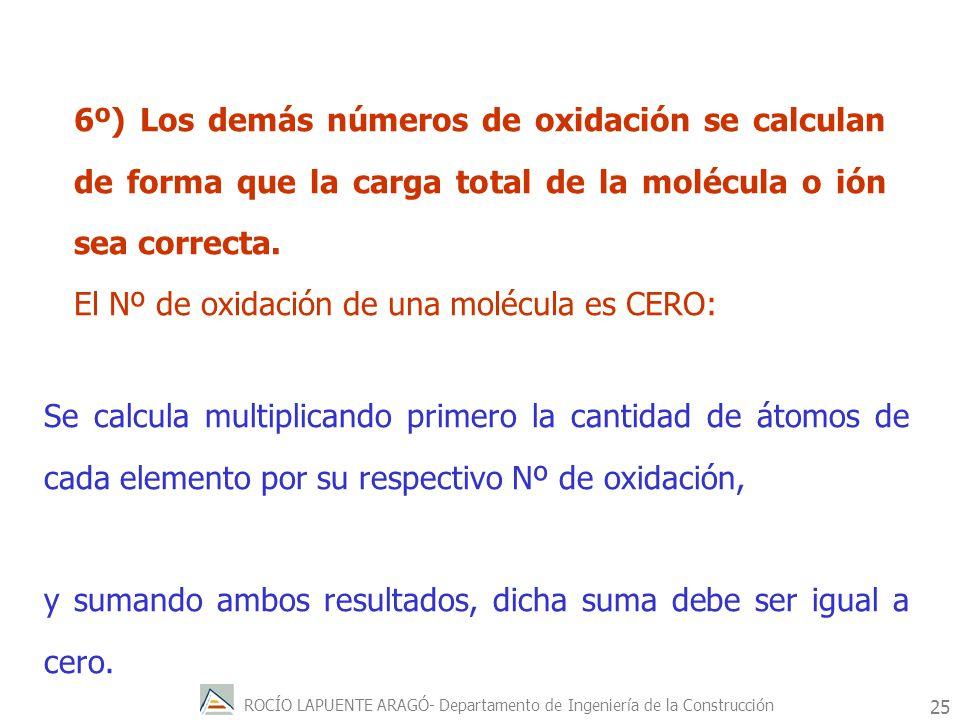 ROCÍO LAPUENTE ARAGÓ- Departamento de Ingeniería de la Construcción 26 Ejemplos para repasar aplicación del Nº de Oxidación: CO 2 2- O 2 X+ C = 1 x ( X+ ) + 2 x ( 2- )= = [ X+ ] + [ 4- ] = 0 Porque toda molécula es NEUTRA 4+ 2- C O 2
