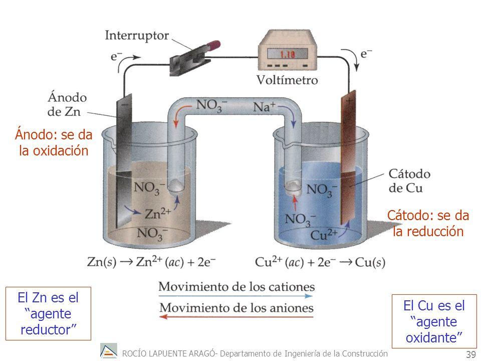 ROCÍO LAPUENTE ARAGÓ- Departamento de Ingeniería de la Construcción 40 Para saber en que sentido se producirá espontáneamente un proceso redox, se mide la diferencia de potencial entre los dos electrodos.