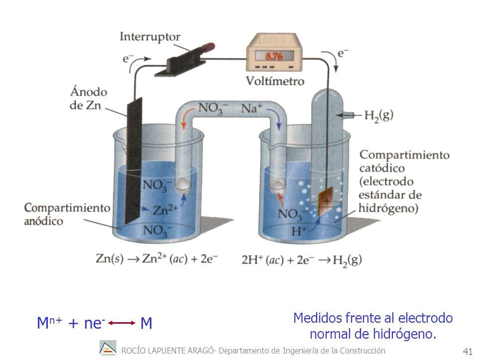 ROCÍO LAPUENTE ARAGÓ- Departamento de Ingeniería de la Construcción 42 SERIE ELECTROQUÍMICA Los potenciales estandar E 0 son medidos para cada metal en una disolución 1M de sus iones E=E 0 + RT nF Ln [M n+ ] En otras condiciones G= -nFE
