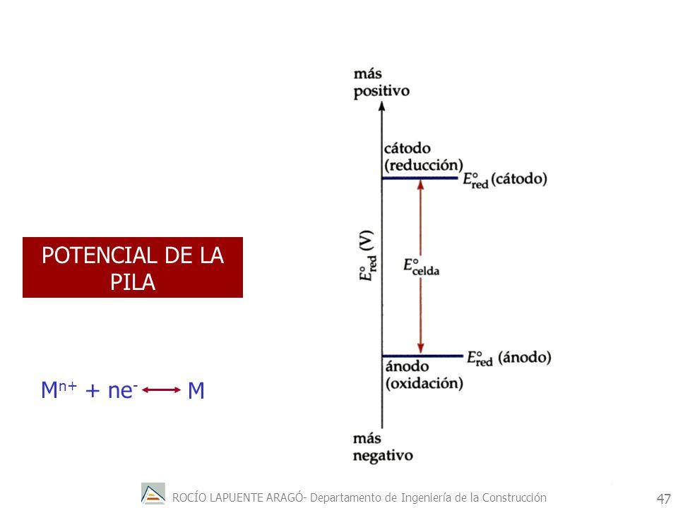 ROCÍO LAPUENTE ARAGÓ- Departamento de Ingeniería de la Construcción 48 e- Se oxida Reductor Se reduce Oxidante Potencial MENOS POSITIVO Potencial MÁS POSITIVO