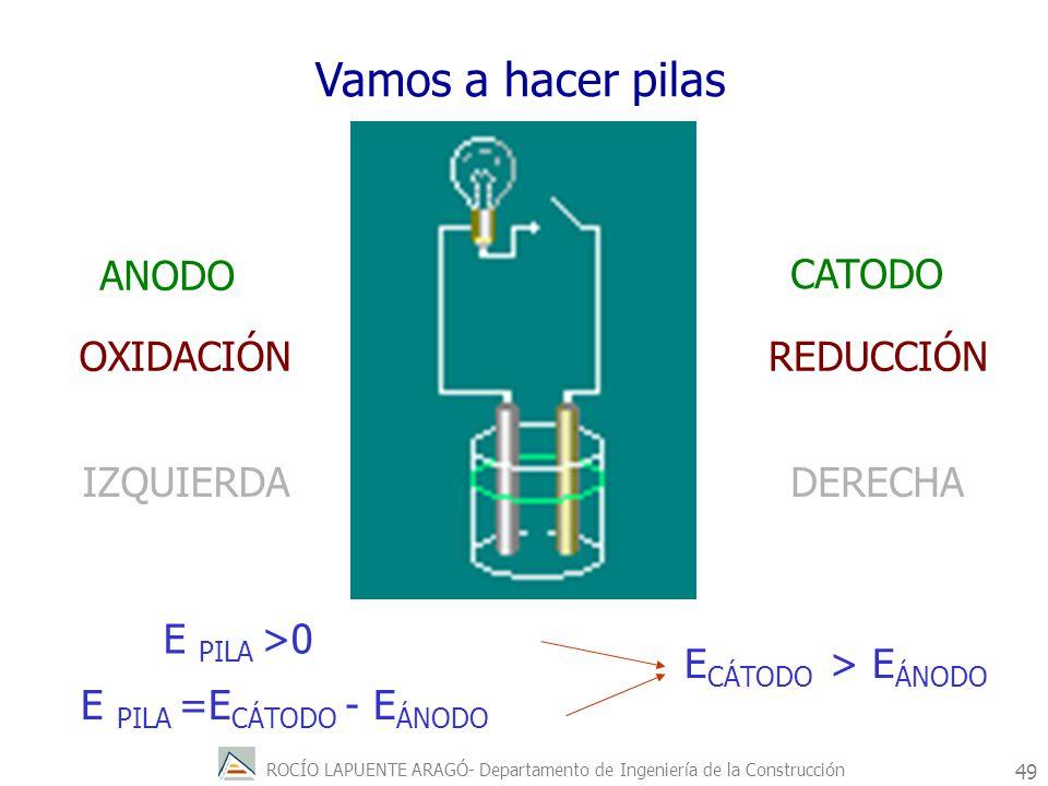 ROCÍO LAPUENTE ARAGÓ- Departamento de Ingeniería de la Construcción 50 Eº(Na + /Na) = - 2.71 v.