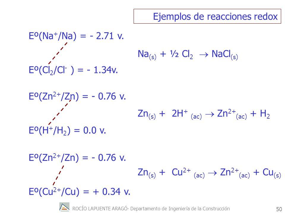 ROCÍO LAPUENTE ARAGÓ- Departamento de Ingeniería de la Construcción 51 Ejemplos de reacciones redox Eº(Zn 2+ /Zn) = - 0.76 v.