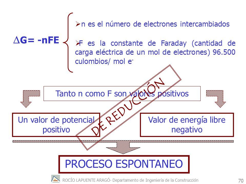 ROCÍO LAPUENTE ARAGÓ- Departamento de Ingeniería de la Construcción 71 Si el potencial de la pila es positivo entonces el proceso redox es espontáneo.