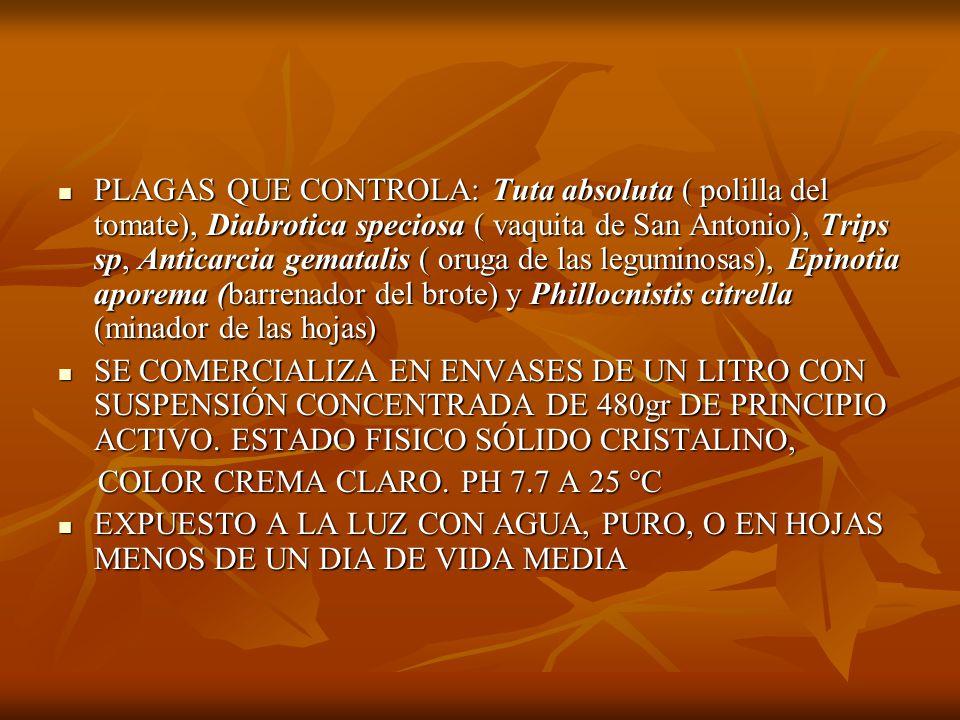 DEGRADACION MICROBIANA: DEGRADACION MICROBIANA: AEROBICO 10-17 DIAS DE VIDA MEDIA AEROBICO 10-17 DIAS DE VIDA MEDIA ANAEROBICO < 10 DIAS DE VIDA MEDIA ANAEROBICO < 10 DIAS DE VIDA MEDIA LEVEMENTE TOXICO LEVEMENTE TOXICO NO GENOTOXICO NO GENOTOXICO NO ONCOLOGENICO NO ONCOLOGENICO NO NEUROTOXICO NO NEUROTOXICO LEVEMENTE TOXICO PRARA PECES LEVEMENTE TOXICO PRARA PECES BAJA TOXICIDAD PARA AVES BAJA TOXICIDAD PARA AVES TOXICO PARA ABEJAS TOXICO PARA ABEJAS PERIODO DE CARENCIA: 0 DIAS PERIODO DE CARENCIA: 0 DIAS