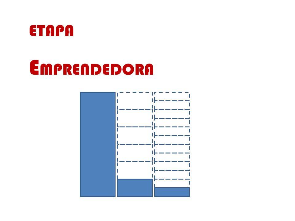 ETAPA de E XPANSIÓN