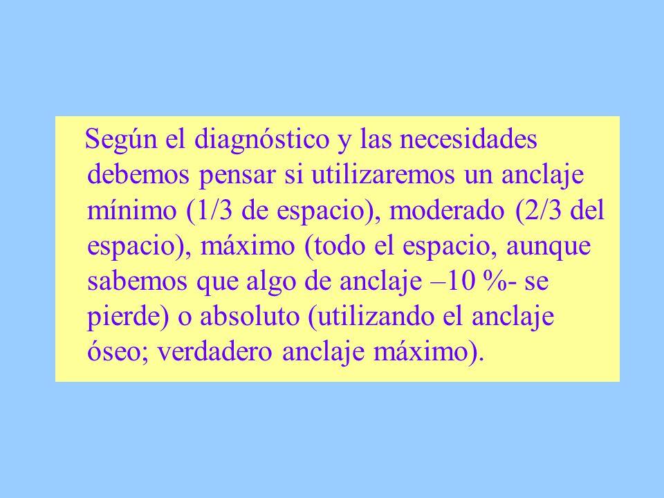 Bibliografía: Proffit, William.Ortodoncia. Teoría y práctica.