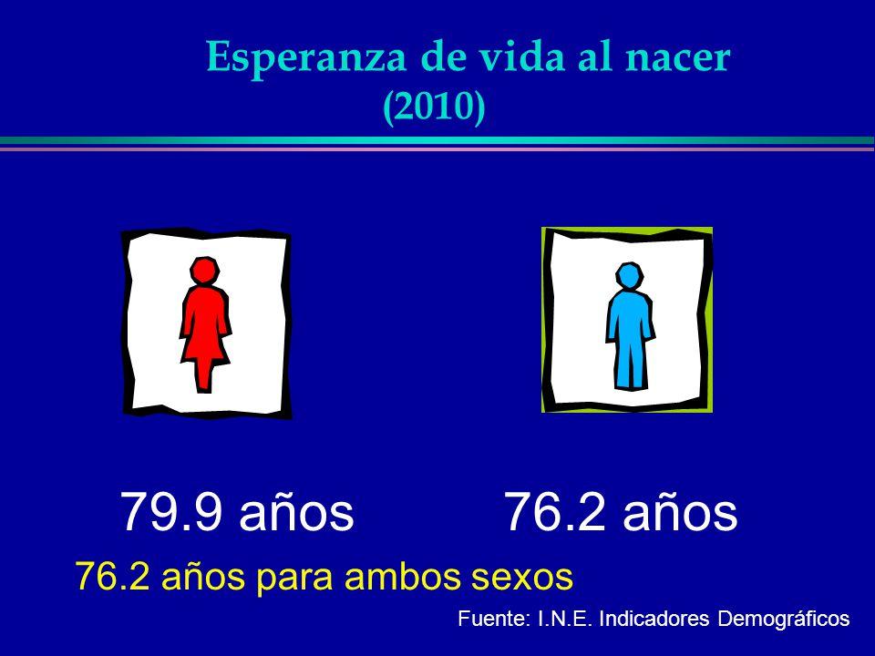 Demografía Dinámica l Tasa de Natalidad l Tasa Global de Fecundidad l Nacimientos por debajo de la línea de pobreza l Proporción de embarazos en adolescentes l Tasa de Fec.