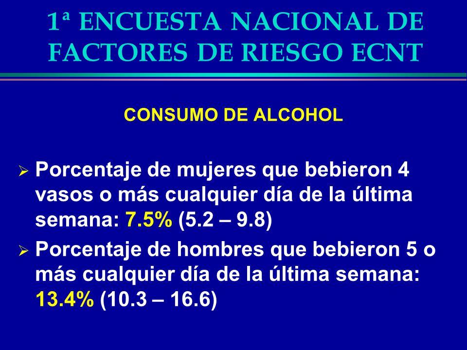 1ª ENCUESTA NACIONAL DE FACTORES DE RIESGO ECNT DIETA INADECUADA Porcentaje de adultos que comieron menos de 5 porciones de frutas, verduras y hortalizas por día: 85.17% (83.6 – 86.7) Hombres: 85.0% (82.3 – 87.7) Mujeres: 85.3% (83.4 – 87.2)