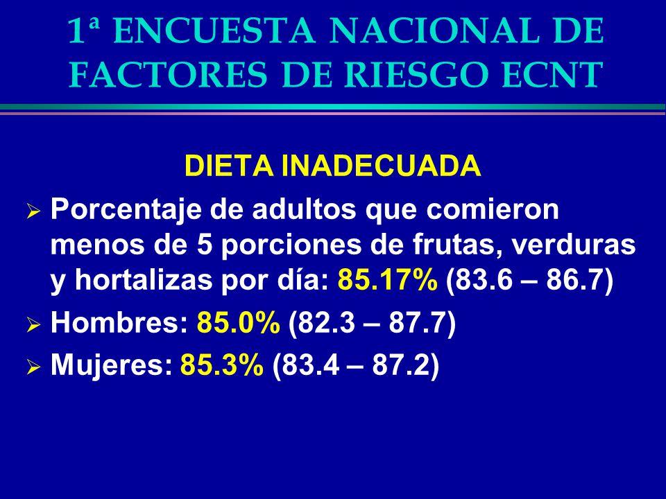 1ª ENCUESTA NACIONAL DE FACTORES DE RIESGO ECNT SEDENTARISMO Porcentaje de adultos cuyo nivel de actividad física es bajo: 30.0% (28.0 – 32.0) Hombres: 23.8% (20.6 – 27.0) Mujeres: 35.5% (32.9 – 38.0)