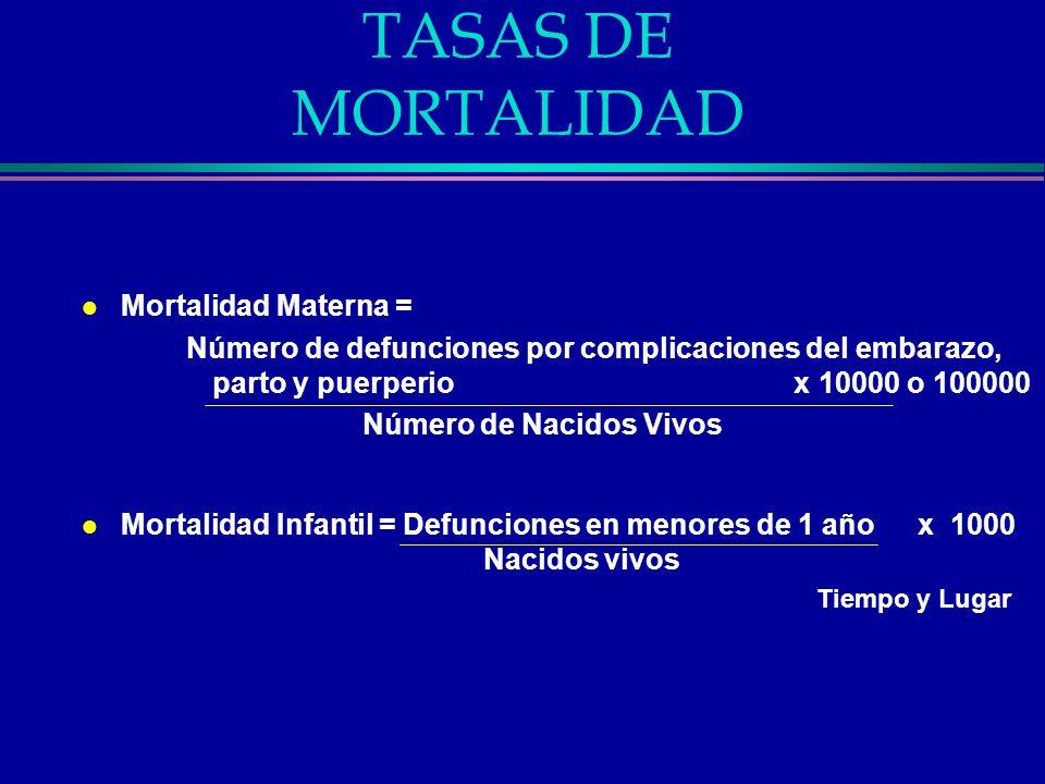 Tasas de Mortalidad l Tasa de Mortalidad neonatal = Numero de fallecidos entre el nacimiento y los 28 días x 1000 Nacidos Vivos l Tasa de Mortalidad postneonatal = Numero de fallecidos 29 días y 365 días x 1000 Nacidos Vivos