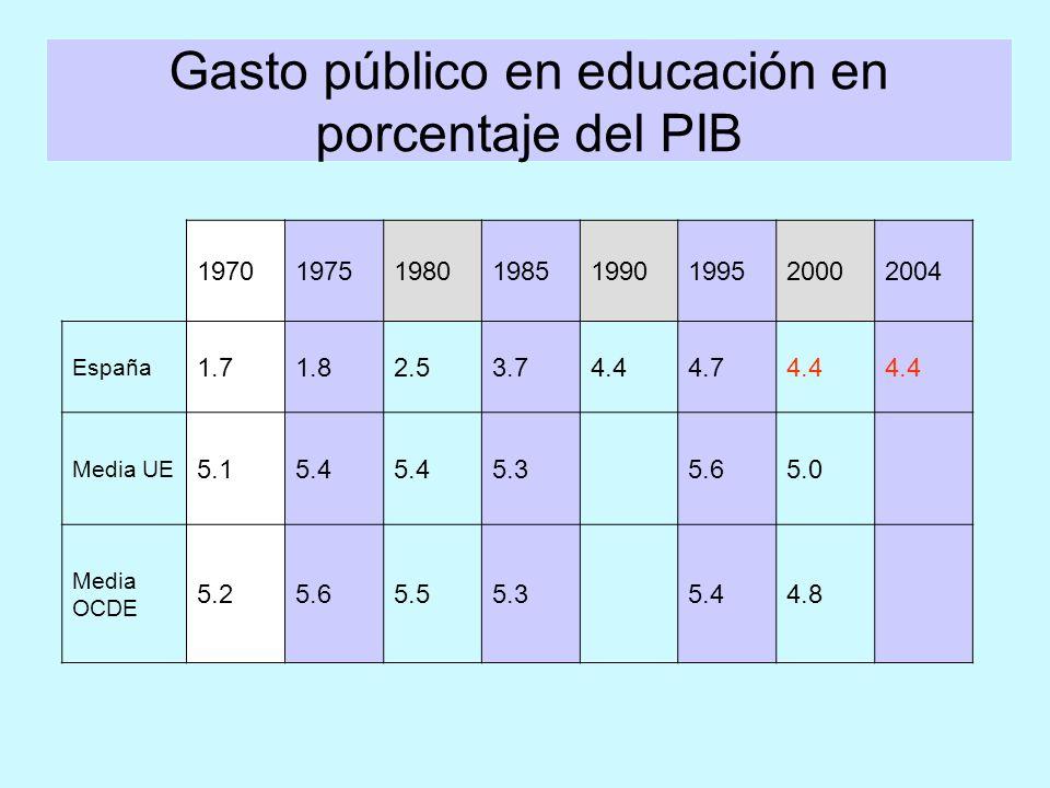 ¿Cómo somos? La evaluación internacional PISA: ¿?