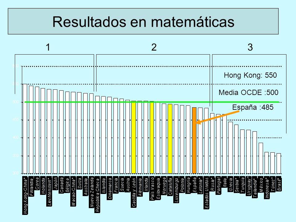 Resultados en matemáticas por regiones