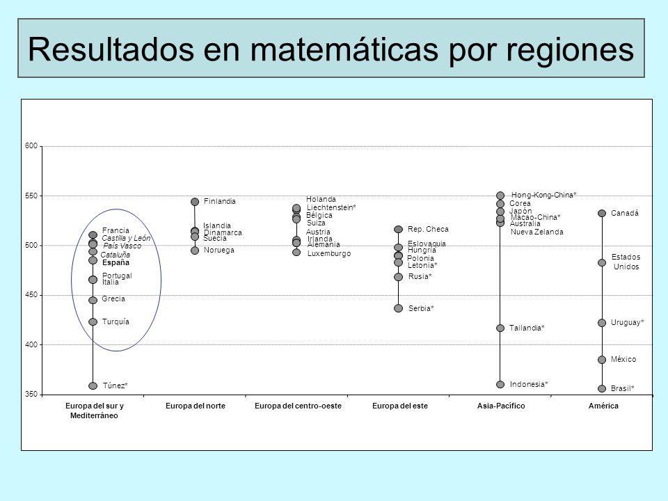 El sistema educativo español produce una buena tasa de equidad, pero resultados pobres Relación entre resultados en matemáticas y equidad :