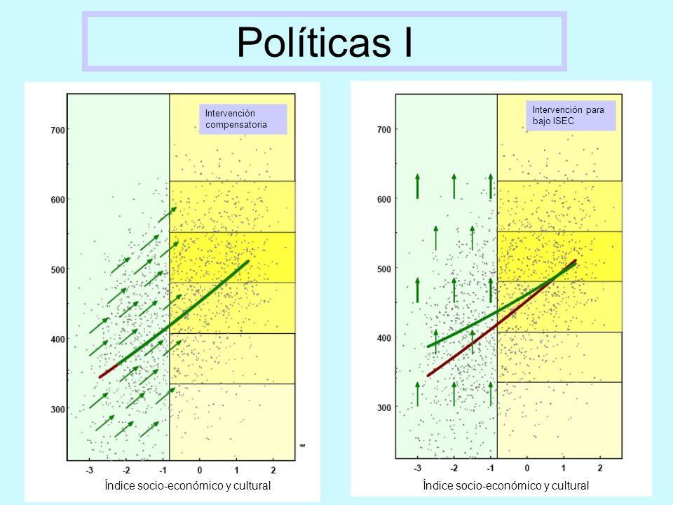 Índice socio-económico y cultural Intervención para bajos resultados Intervención universal Políticas II