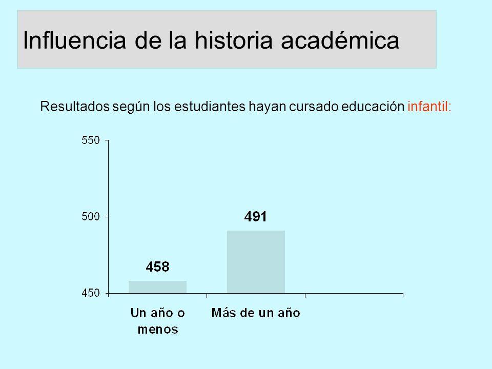 Diferencias de puntuación: alumnado nativo / no nativo.