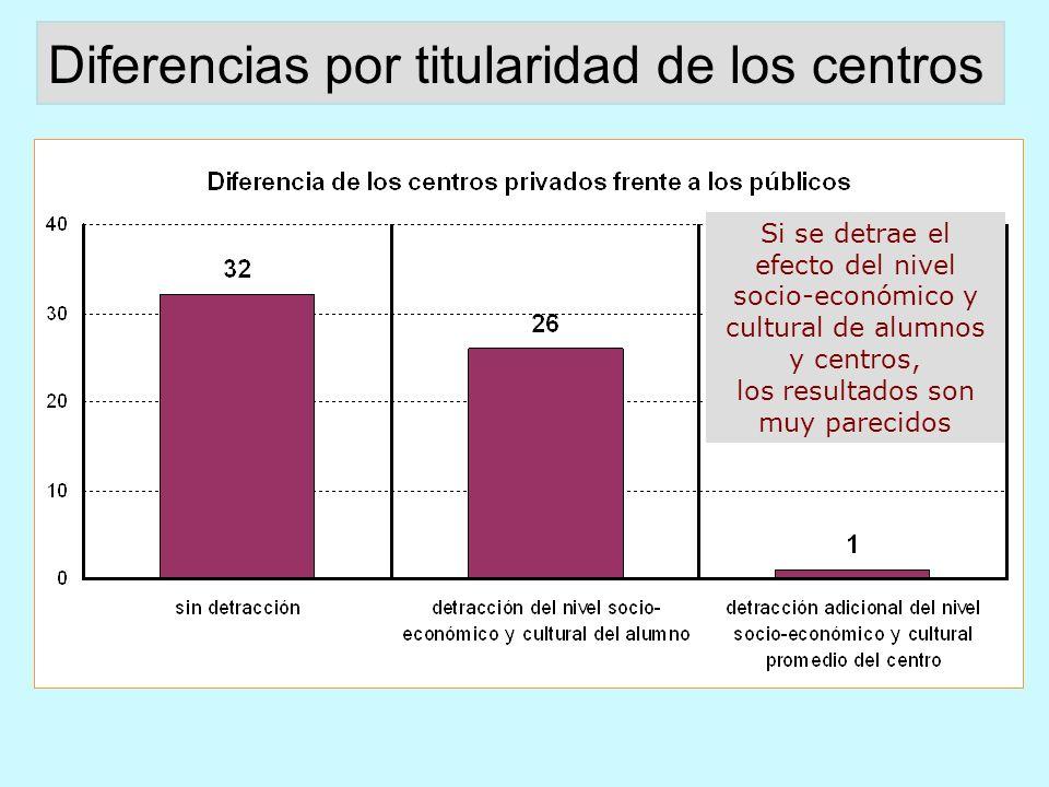 Porcentaje de estudiantes que asisten a centros privados en países de la OCDE Proporción pública /privada: