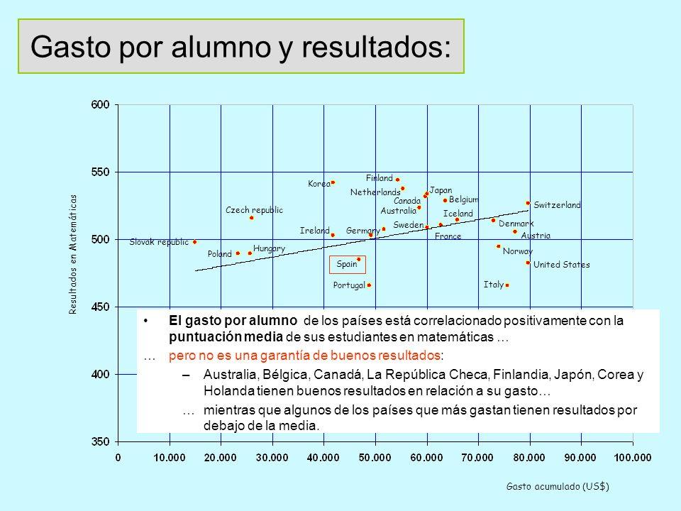 El éxito de todos los alumnos como objetivo: puntos de referencia europeos