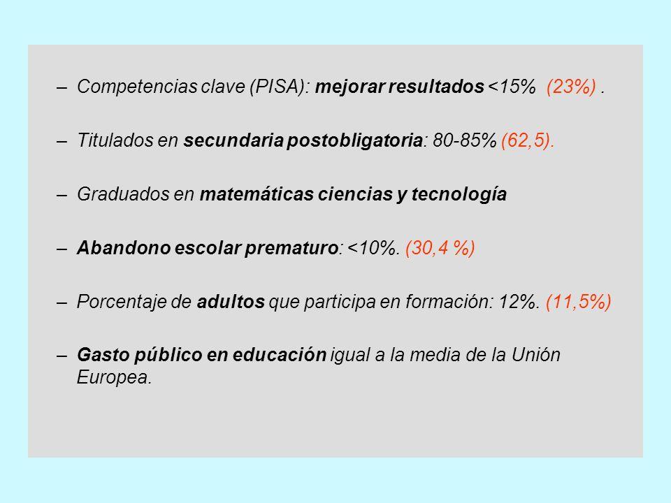 (*) Abandono escolar prematuro: datos de España y media de la UE 25 para el año 2004 Fuente: Education at a Glance, 2006 (Tabla A 2.1 y Tabla A2.2) ; Eurostat, 2006.